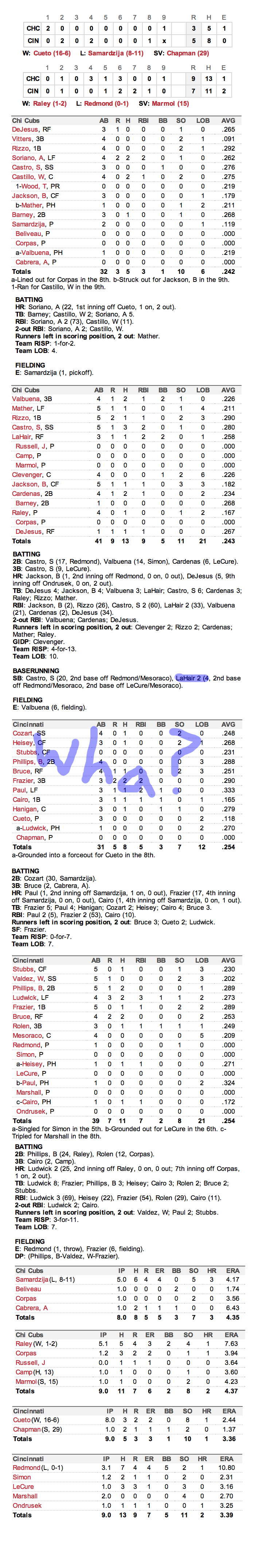 Enhanced Box Score: Cubs 12, Reds 12 – August 18, 2012