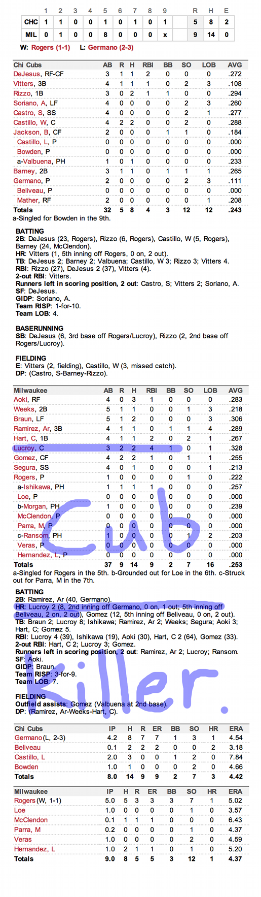 Enhanced Box Score: Cubs 5, Brewers 9 – August 20, 2012