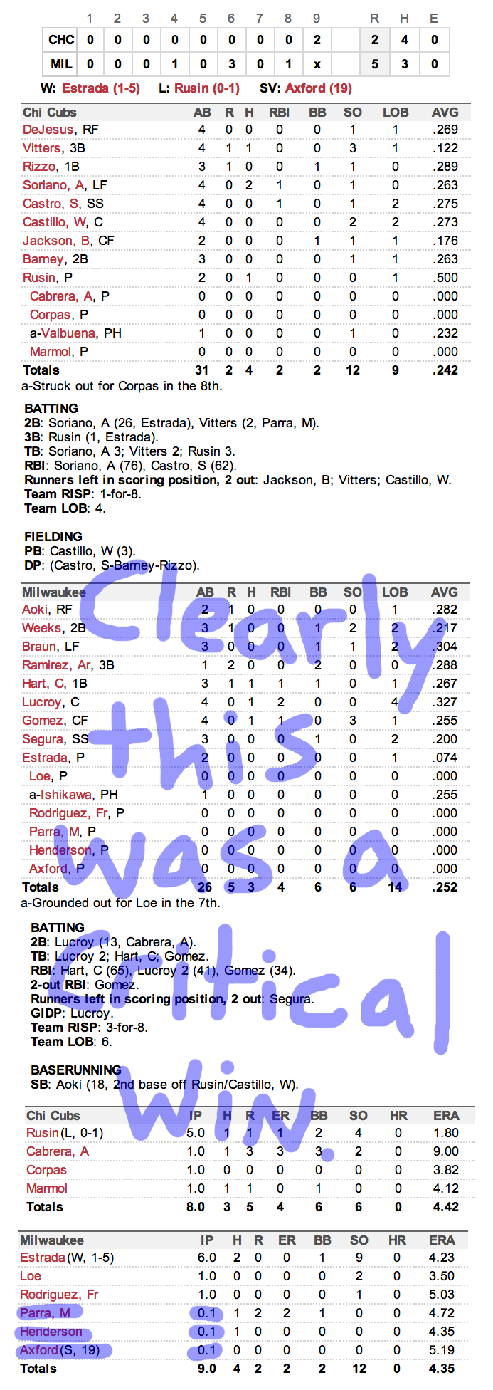Enhanced Box Score: Cubs 2, Brewers 5 – August 21, 2012