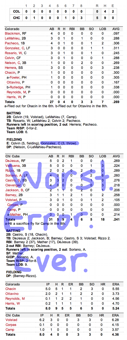 Enhanced Box Score: Rockies 0, Cubs 5 – August 26, 2012