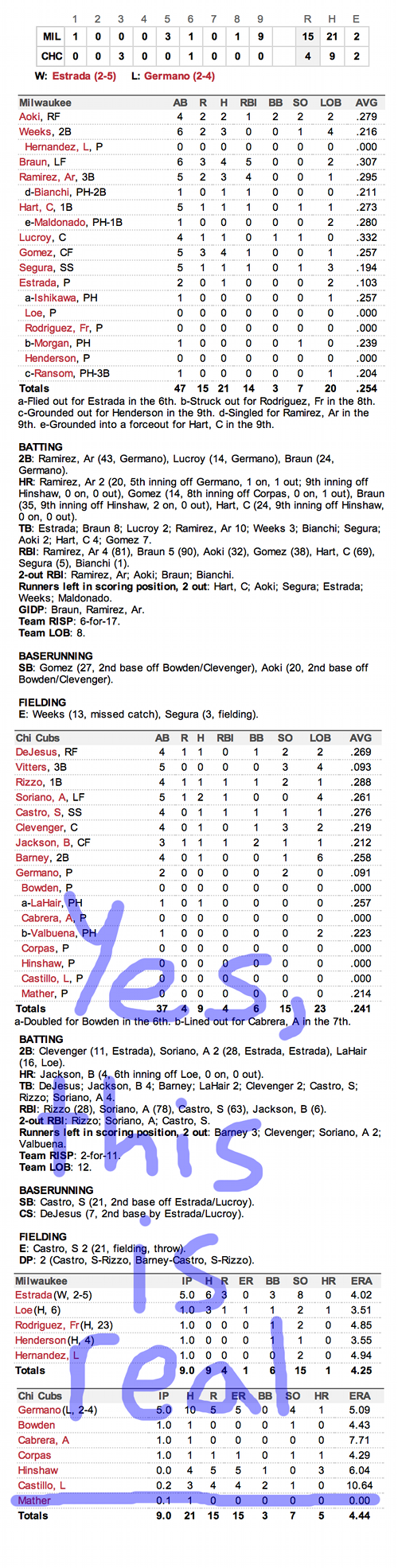Enhanced Box Score: Brewers 15, Cubs 4 – August 27, 2012