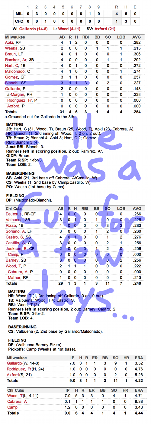Enhanced Box Score: Brewers 4, Cubs 1 – August 28, 2012