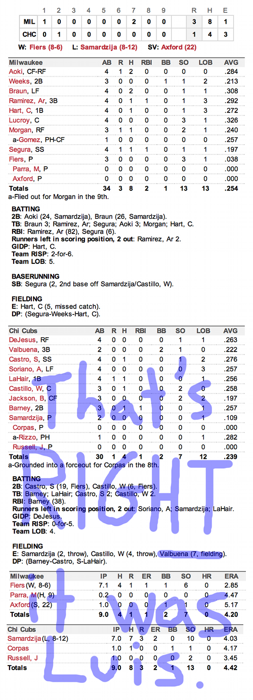 Enhanced Box Score: Brewers 3, Cubs 1 – August 29, 2012