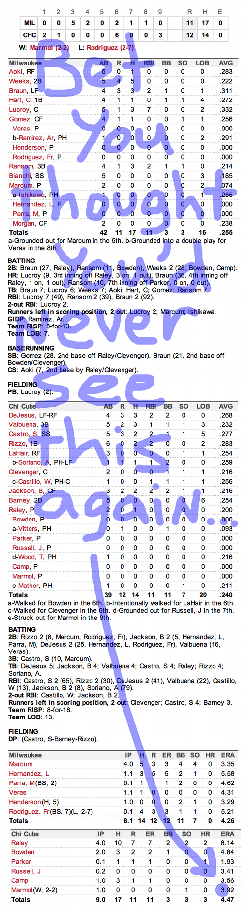 Enhanced Box Score: Brewers 11, Cubs 12 – August 30, 2012