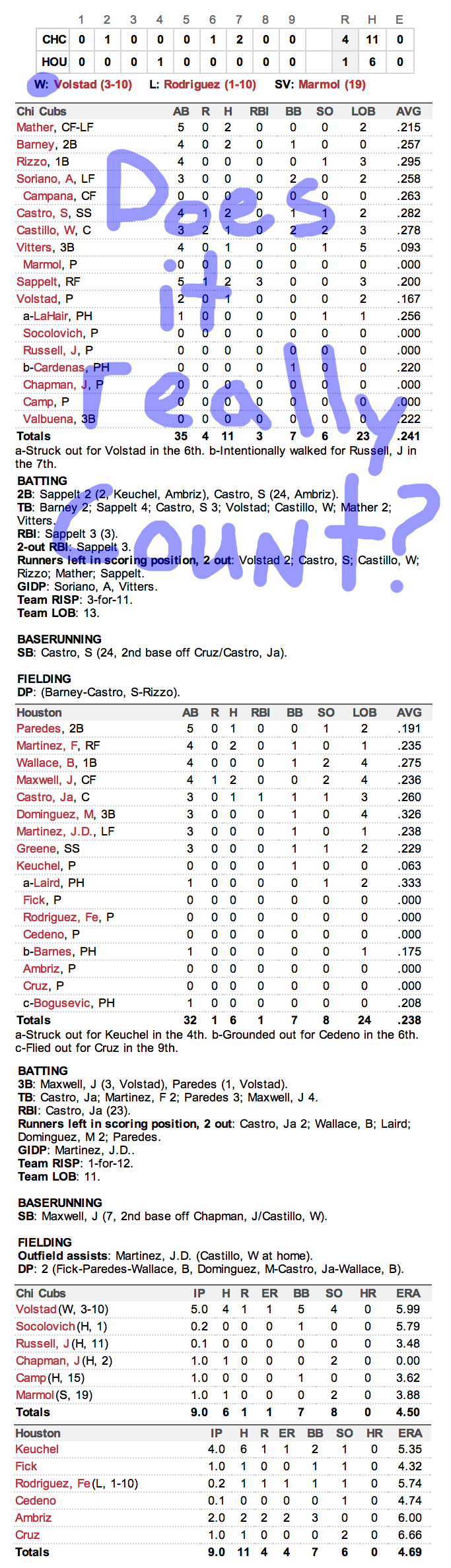 Enhanced Box Score: Cubs 4, Astros 1 – September 10, 2012