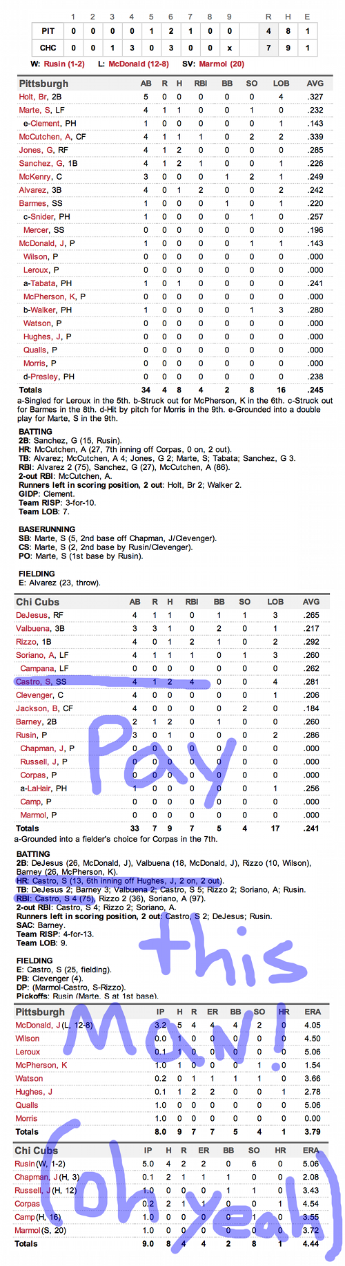 Enhanced Box Score: Pirates 4, Cubs 7 – September 14, 2012