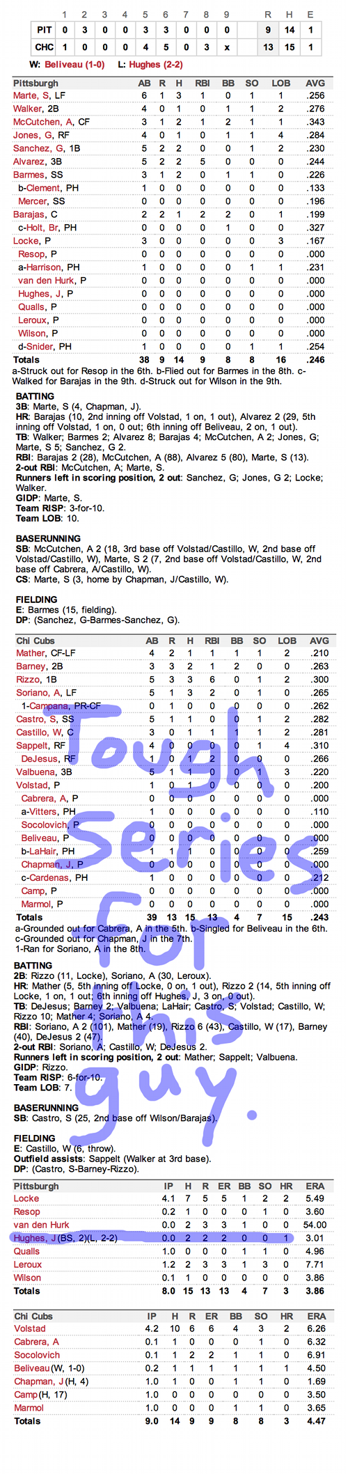 Enhanced Box Score: Pirates 9, Cubs 13 – September 16, 2012