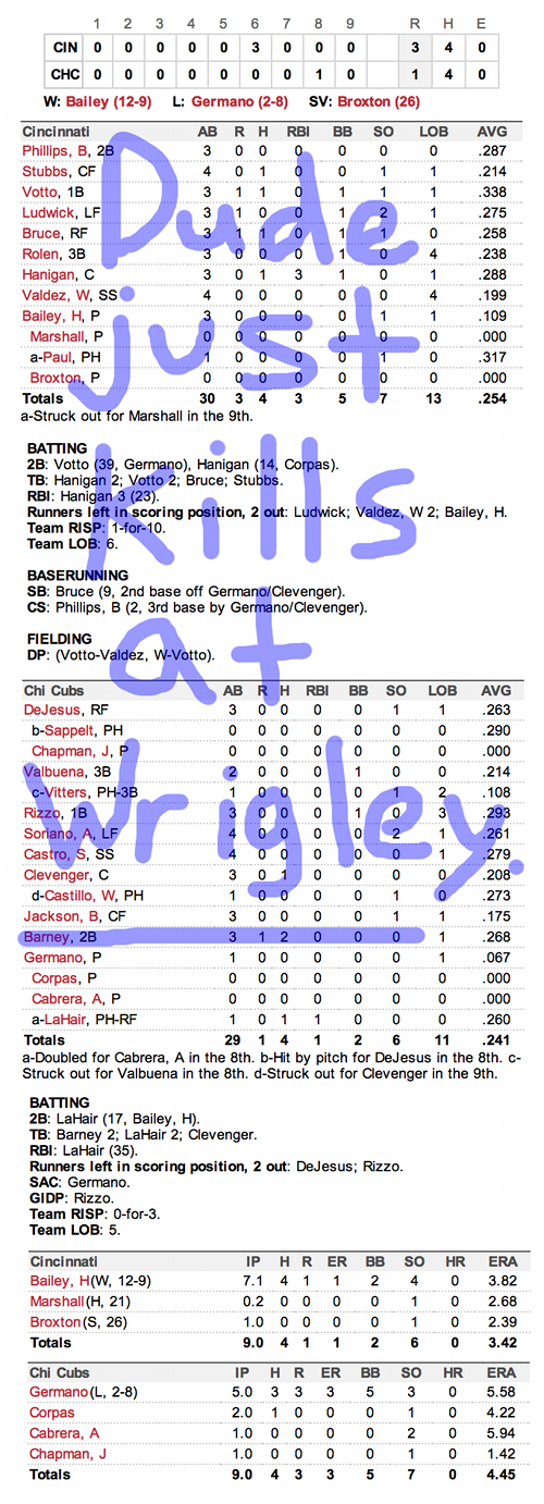 Enhanced Box Score: Reds 3, Cubs 1 – September 18, 2012