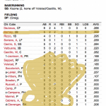 Enhanced Box Score: Cardinals 4, Cubs 5 – September 21, 2012