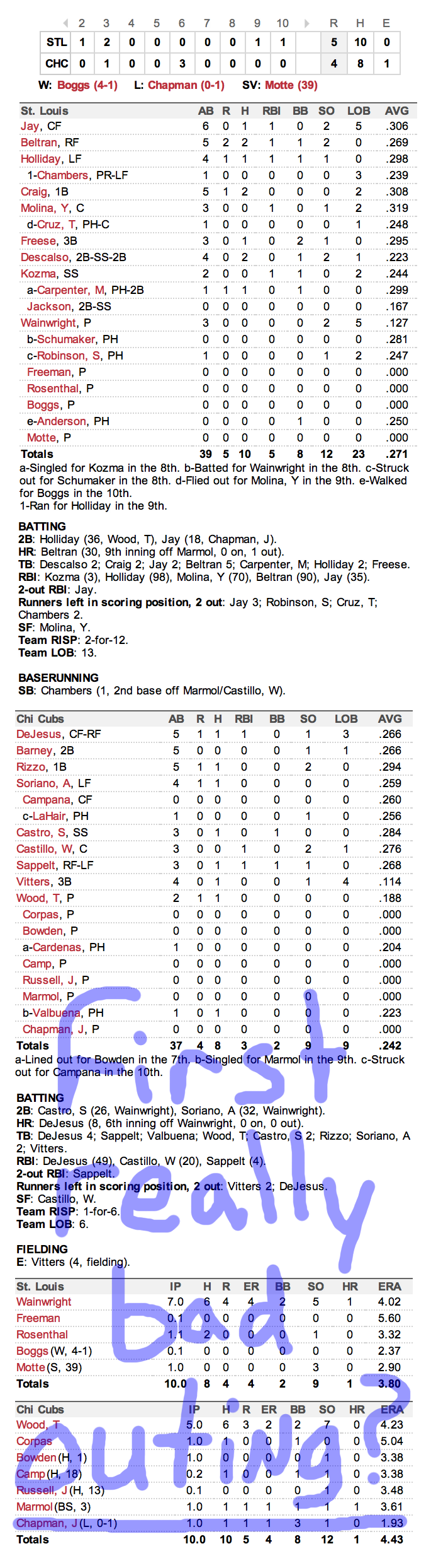 Enhanced Box Score: Cardinals 5, Cubs 4 – September 22, 2012, and Other Bullets
