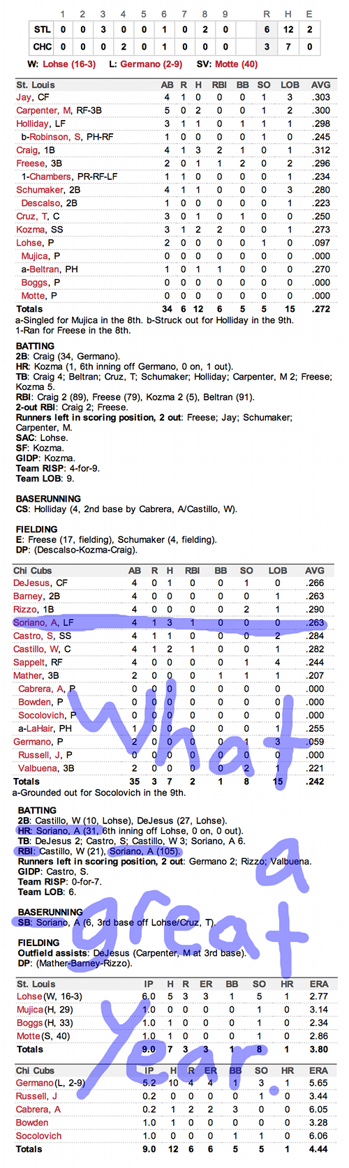 Enhanced Box Score: Cardinals 6, Cubs 3 – September 23, 2012