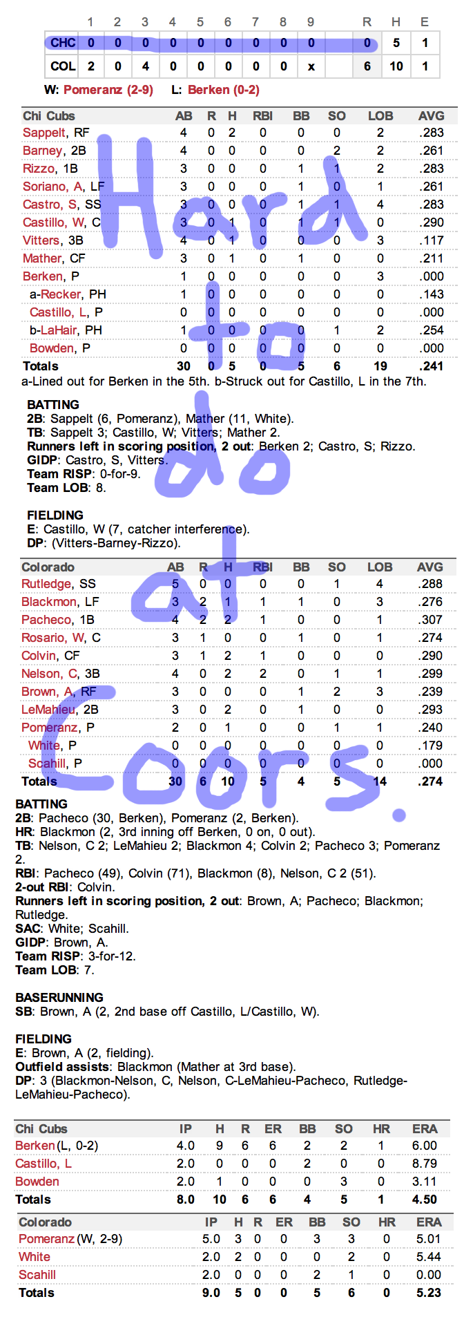 Enhanced Box Score: Cubs 0, Rockies 6 – September 26, 2012