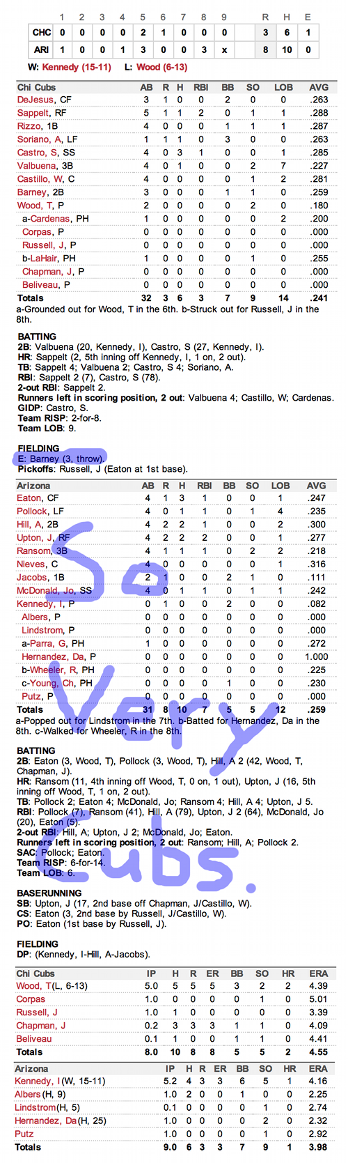 Enhanced Box Score: Cubs 3, Diamondbacks 8 – September 28, 2012