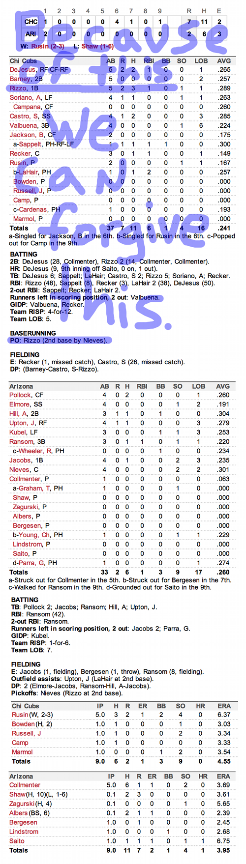 Enhanced Box Score: Cubs 7, Diamondbacks 2 – September 30, 2012