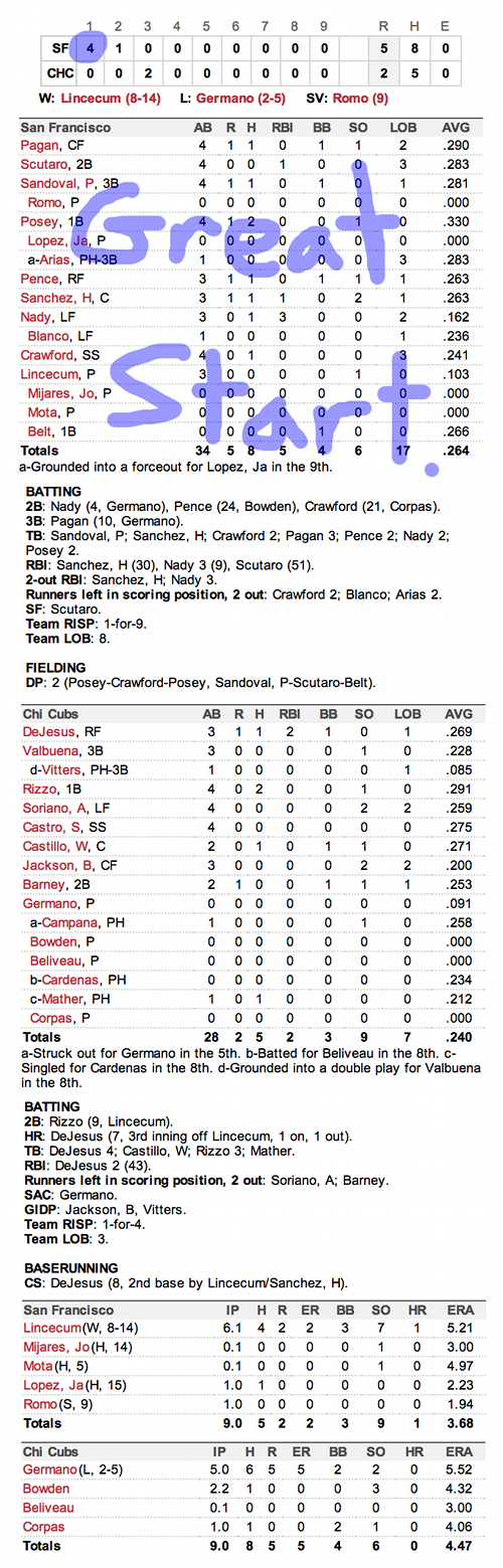Enhanced Box Score: Giants 5, Cubs 2 – September 1, 2012