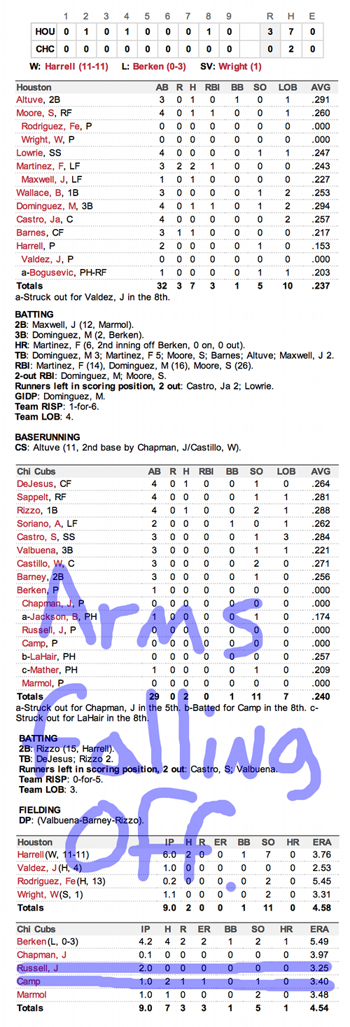 Enhanced Box Score: Astros 3, Cubs 0 – October 1, 2012