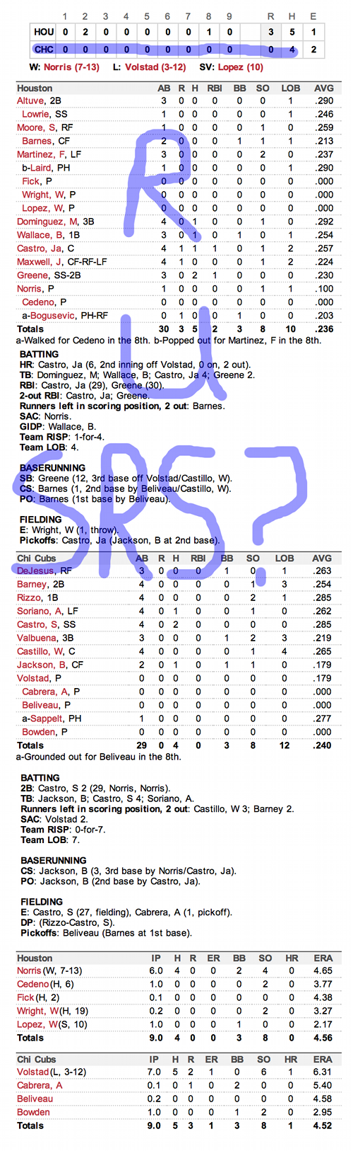 Enhanced Box Score: Astros 3, Cubs 0 – October 2, 2012