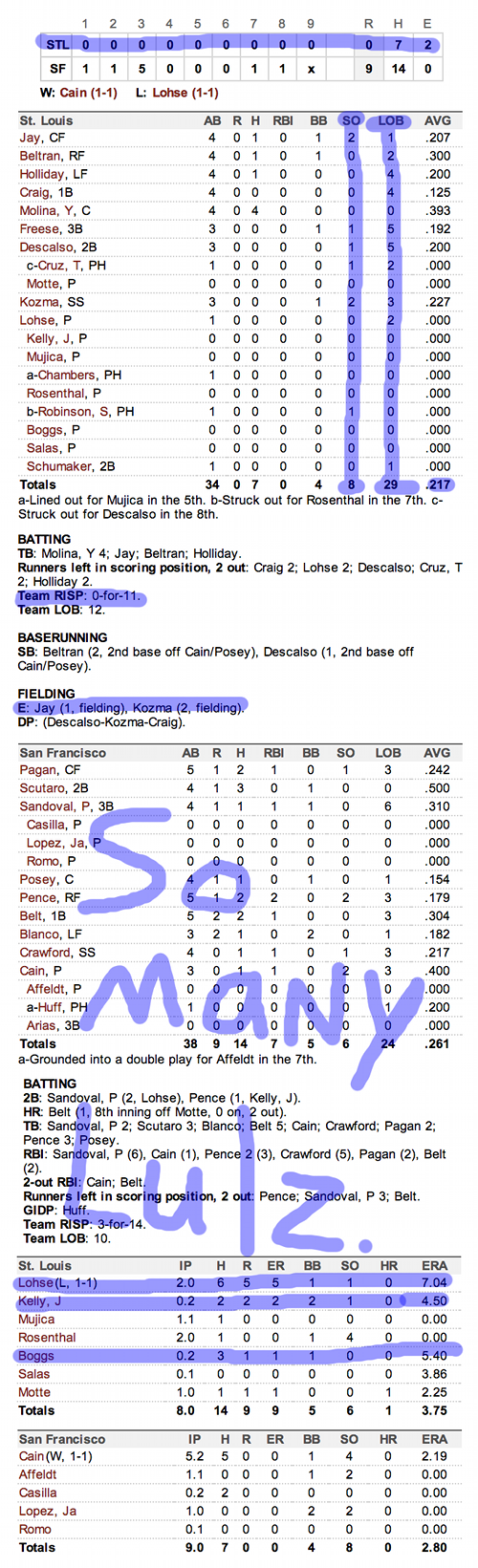 Enhanced Box Score: Cardinals 0, Giants 9 – 2012 NLCS Game Seven