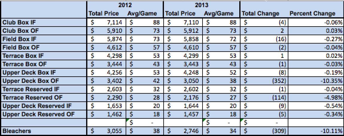 Was the Cubs' Ticket Price Reduction for 2013 Really Much of a Reduction?