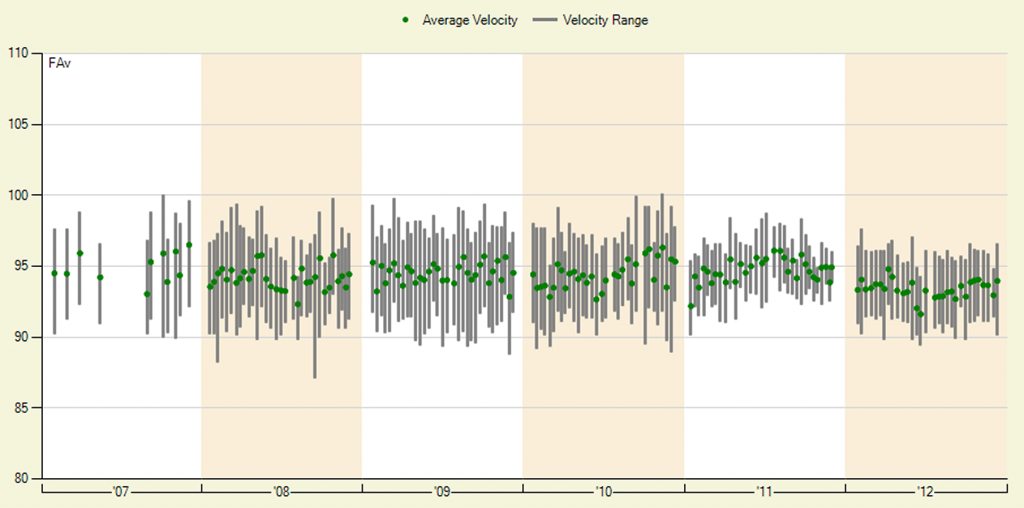 Does Edwin Jackson's 2012 Decline in Velocity Portend Doom?