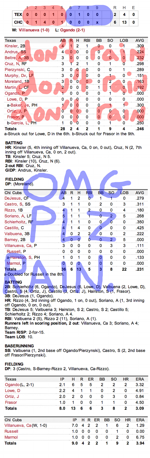 Enhanced Box Score: Rangers 2, Cubs 6 – April 18, 2013