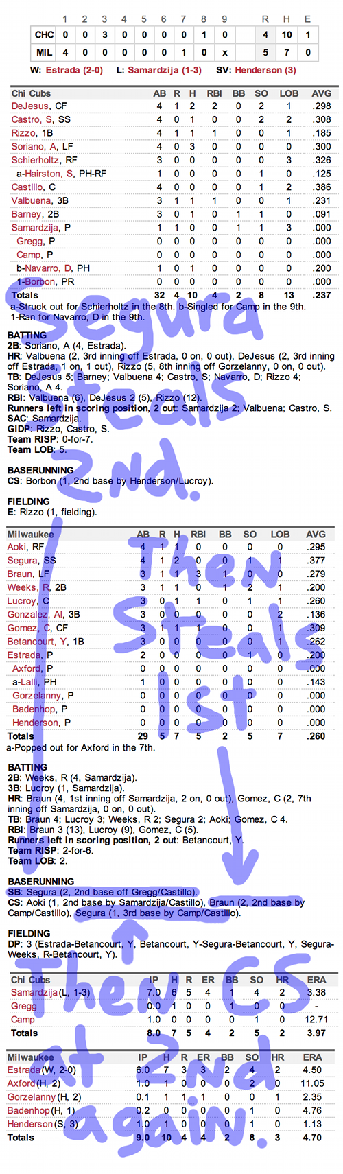 Enhanced Box Score: Cubs 4, Brewers 5 – April 19, 2013