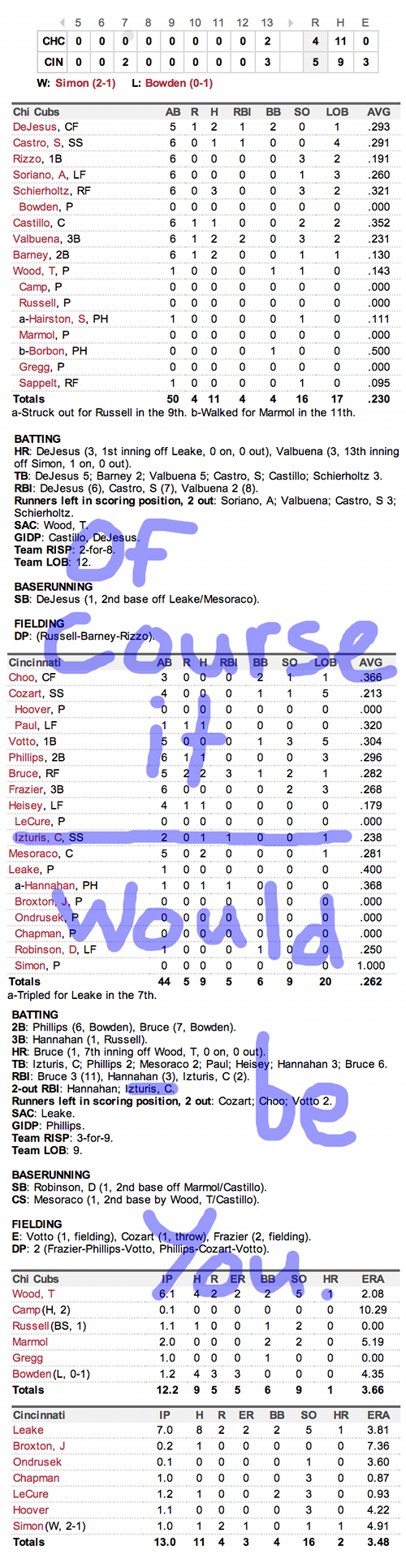 Enhanced Box Score: Cubs 4, Reds 5 – April 22, 2013