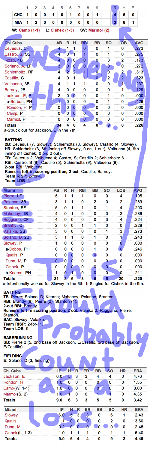 Enhanced Box Score: Cubs 4, Marlins 3 – April 25, 2013