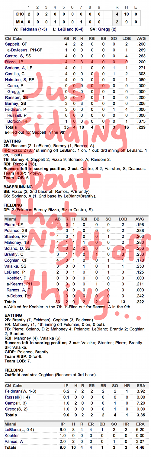 Enhanced Box Score: Cubs 4, Marlins 2 – April 26, 2013