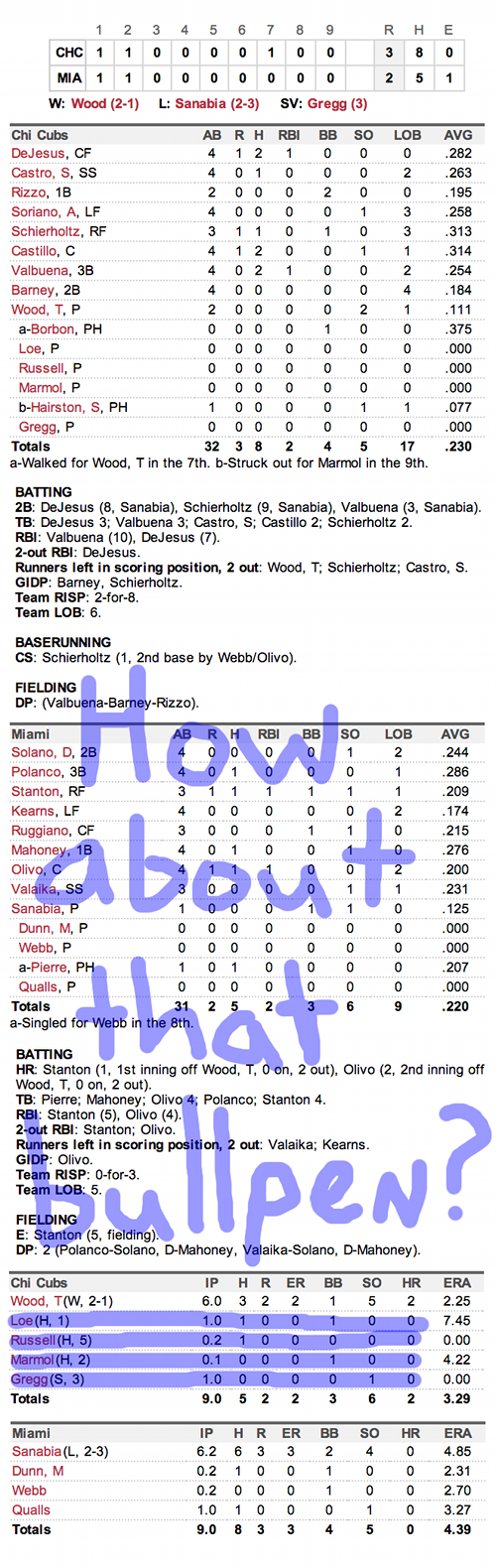 Enhanced Box Score: Cubs 3, Marlins 2 – April 27, 2013
