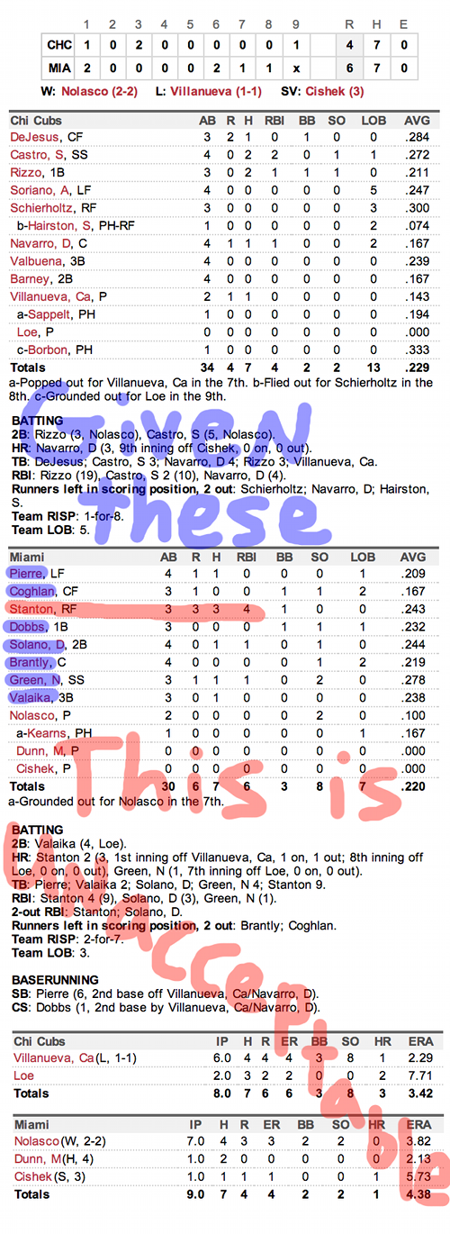 Enhanced Box Score: Cubs 4, Marlins 6 – April 28, 2013