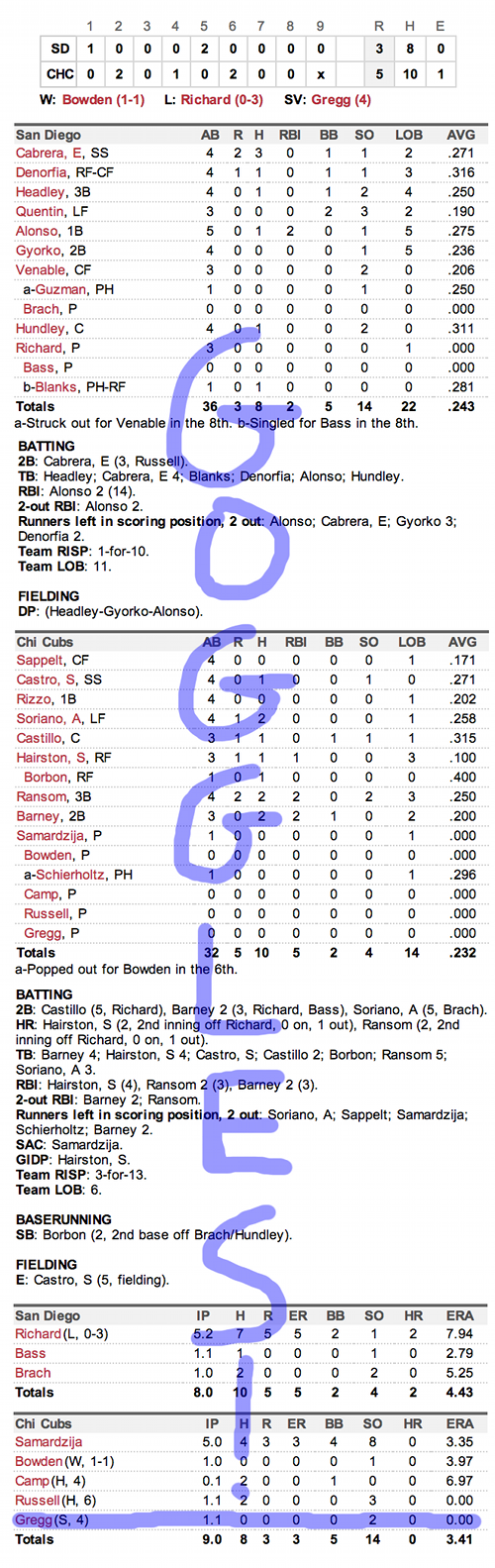 Enhanced Box Score: Padres 3, Cubs 5 – April 29, 2013