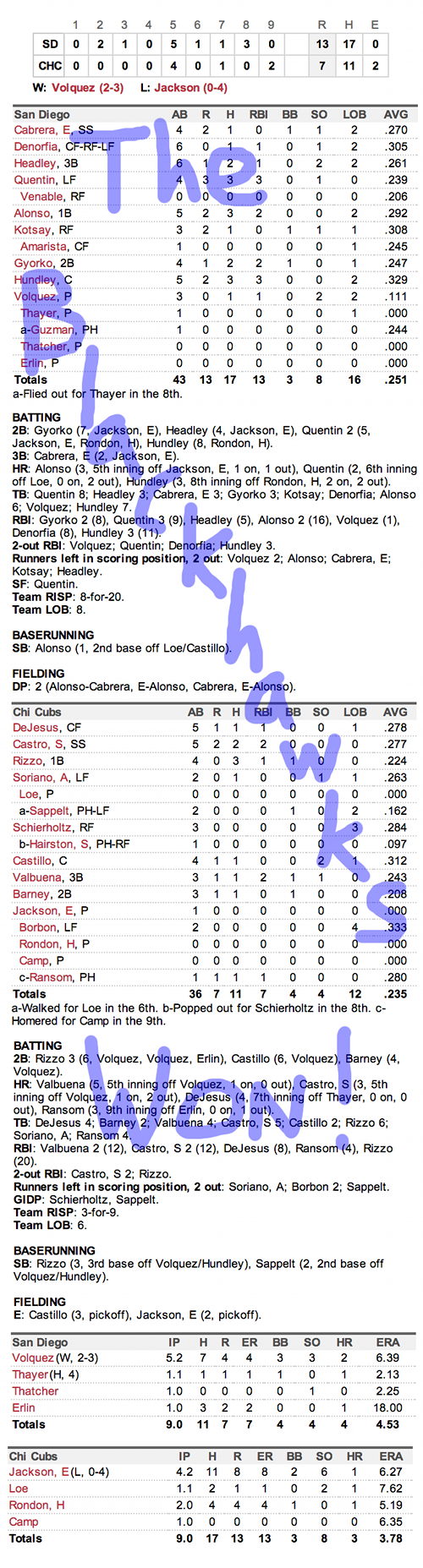 Enhanced Box Score: Padres 13, Cubs 7 – April 30, 2013