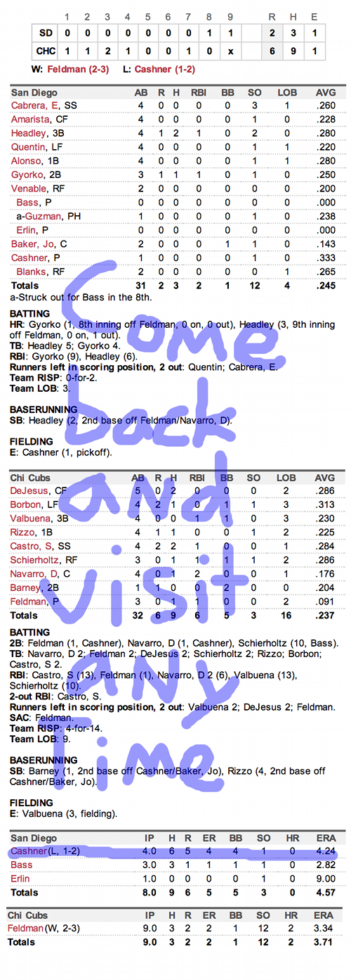 Enhanced Box Score: Padres 2, Cubs 6 – May 1, 2013