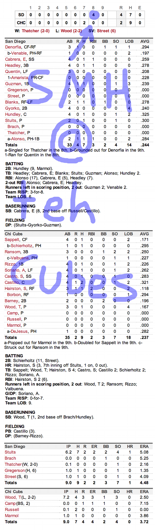 Enhanced Box Score: Padres 4, Cubs 2 – May 2, 2013