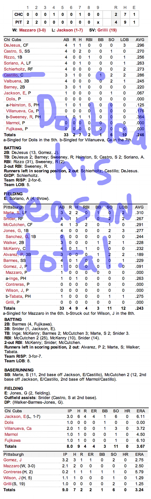 Enhanced Box Score: Cubs 2, Pirates 4 – May 23, 2013