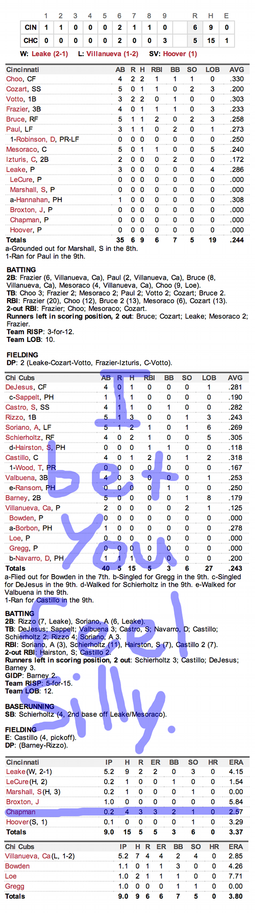 Enhanced Box Score: Reds 6, Cubs 5 – May 3, 2013