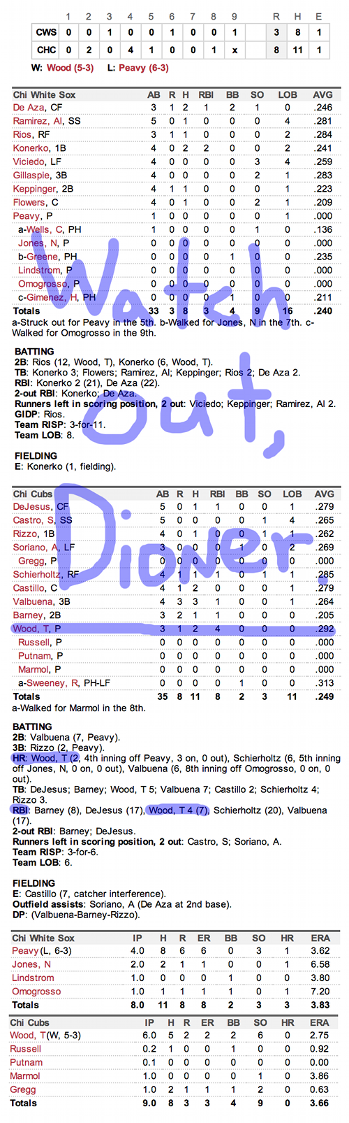 Enhanced Box Score: White Sox 3, Cubs 8 – May 30, 2013