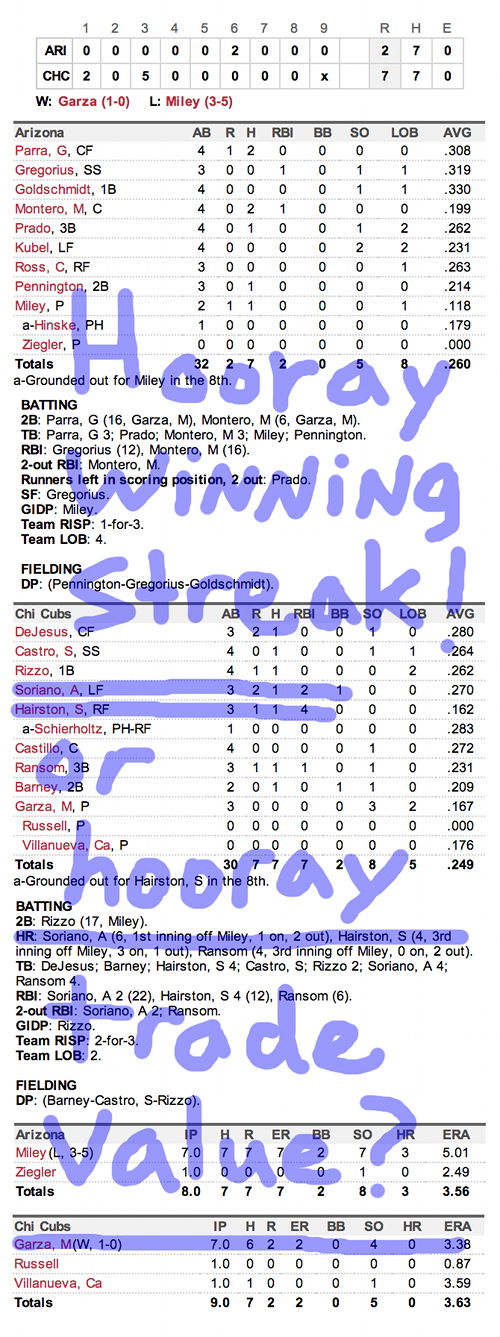 Enhanced Box Score: Diamondbacks 2, Cubs 7 – May 31, 2013