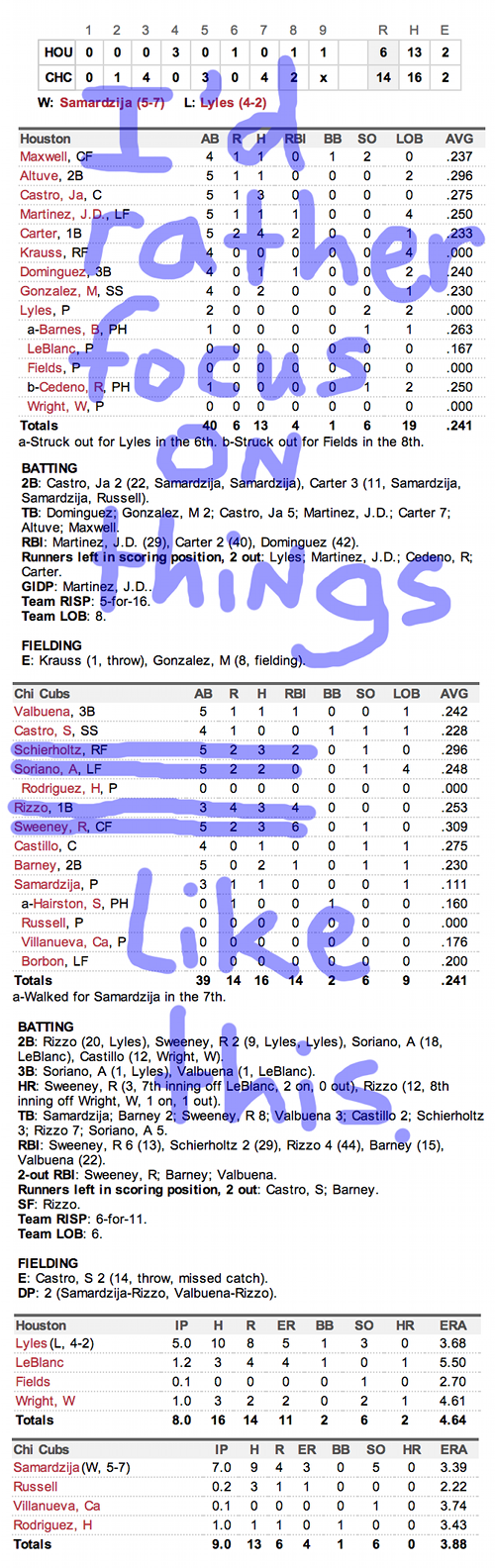 Enhanced Box Score: Astros 6, Cubs 14 – June 23, 2013