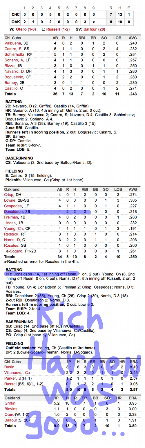 Enhanced Box Score: Cubs 7, A's 8 – July 2, 2013