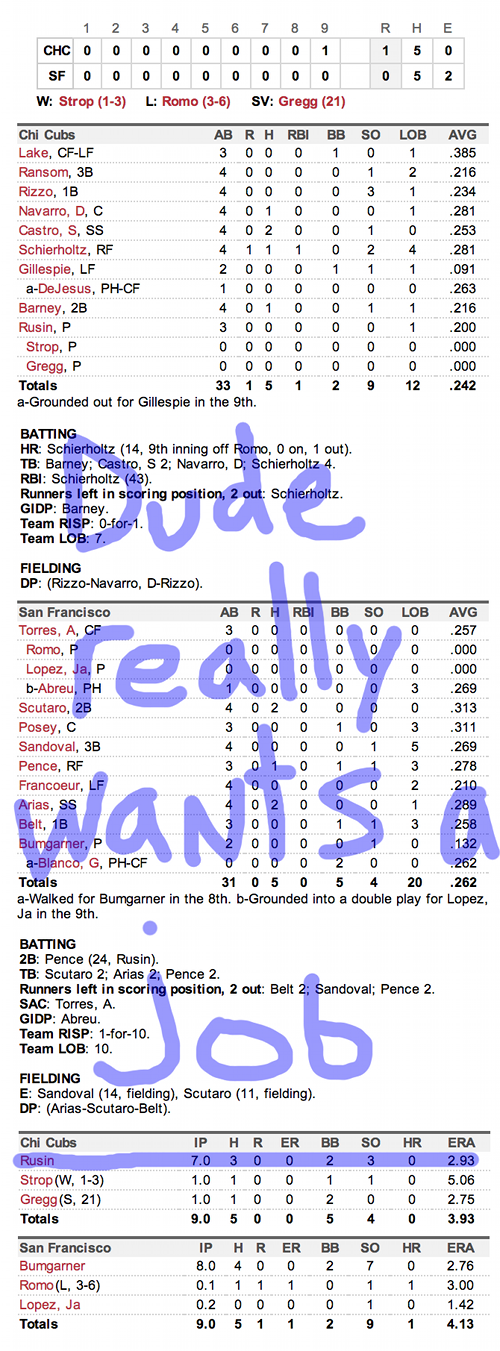 Enhanced Box Score: Cubs 1, Giants 0 – July 27, 2013