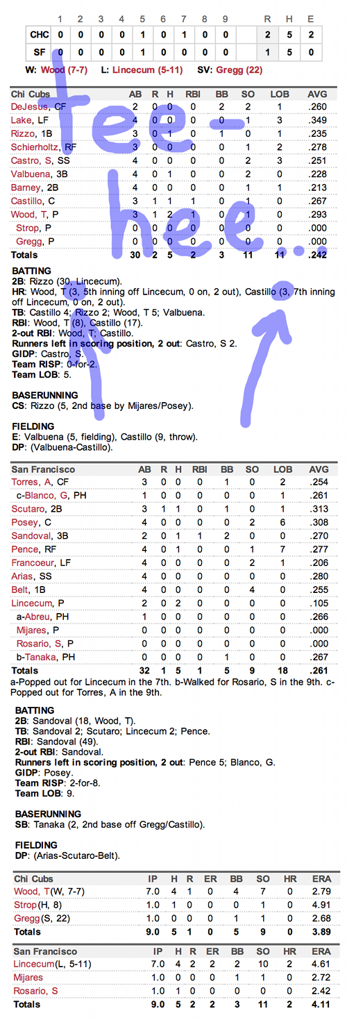 Enhanced Box Score: Cubs 2, Giants 1 – July 28, 2013