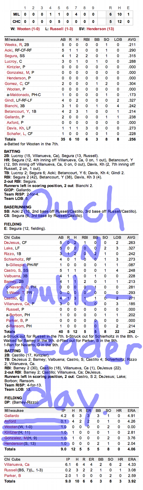 Enhanced Box Score: Brewers 6, Cubs 5 – July 30, 2013