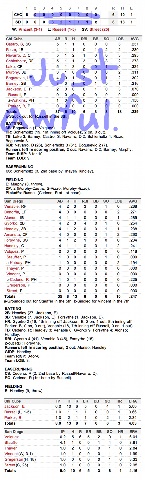 Enhanced Box Score: Cubs 6, Padres 8 – August 23, 2013