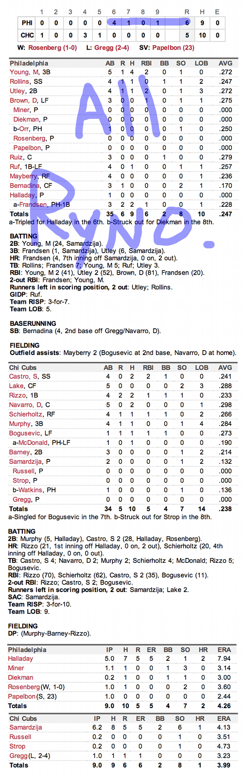 Enhanced Box Score: Phillies 6, Cubs 5 – August 30, 2013