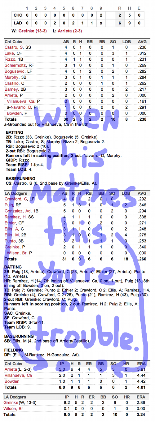 Enhanced Box Score: Cubs 2, Dodgers 6 – August 26, 2013