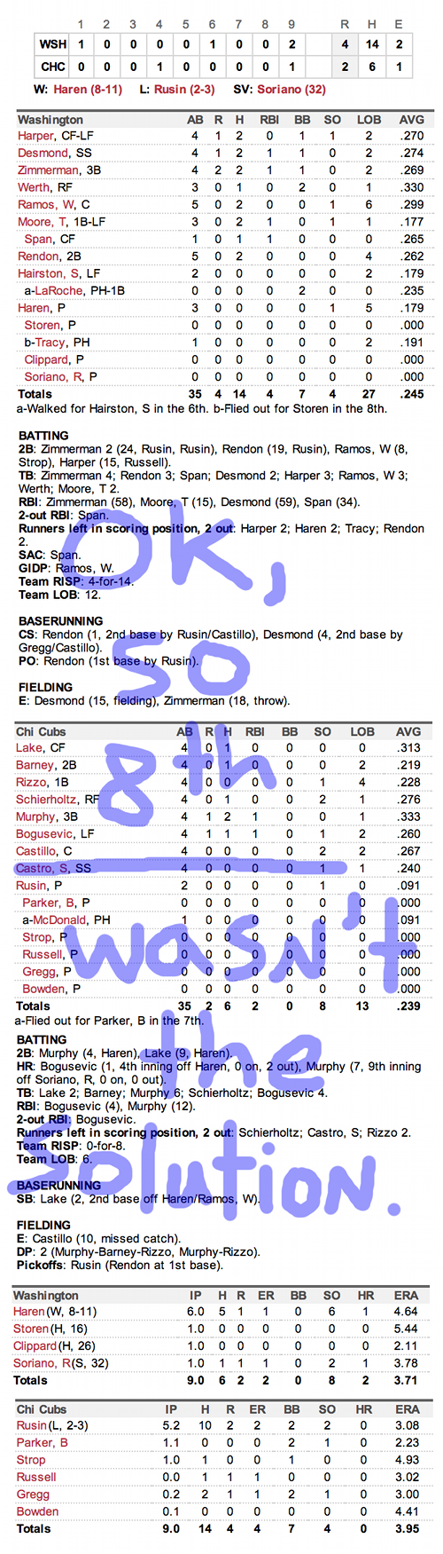 Enhanced Box Score: Nationals 4, Cubs 2 – August 20, 2013