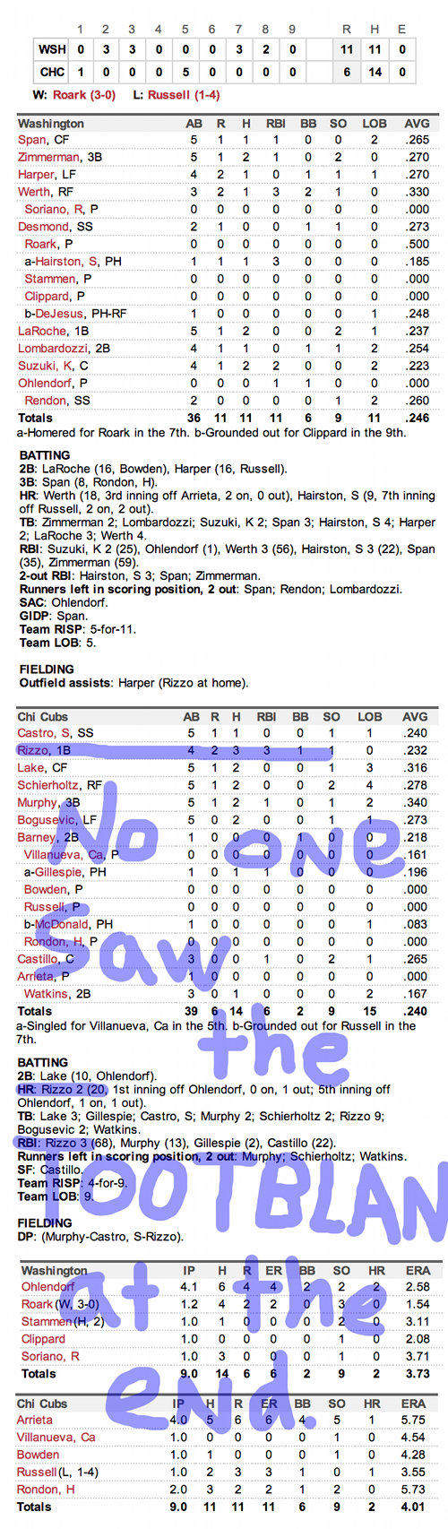 Enhanced Box Score: Nationals 11, Cubs 6 – August 21, 2013