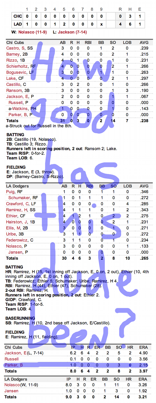 Enhanced Box Score: Cubs 0, Dodgers 4 – August 28, 2013